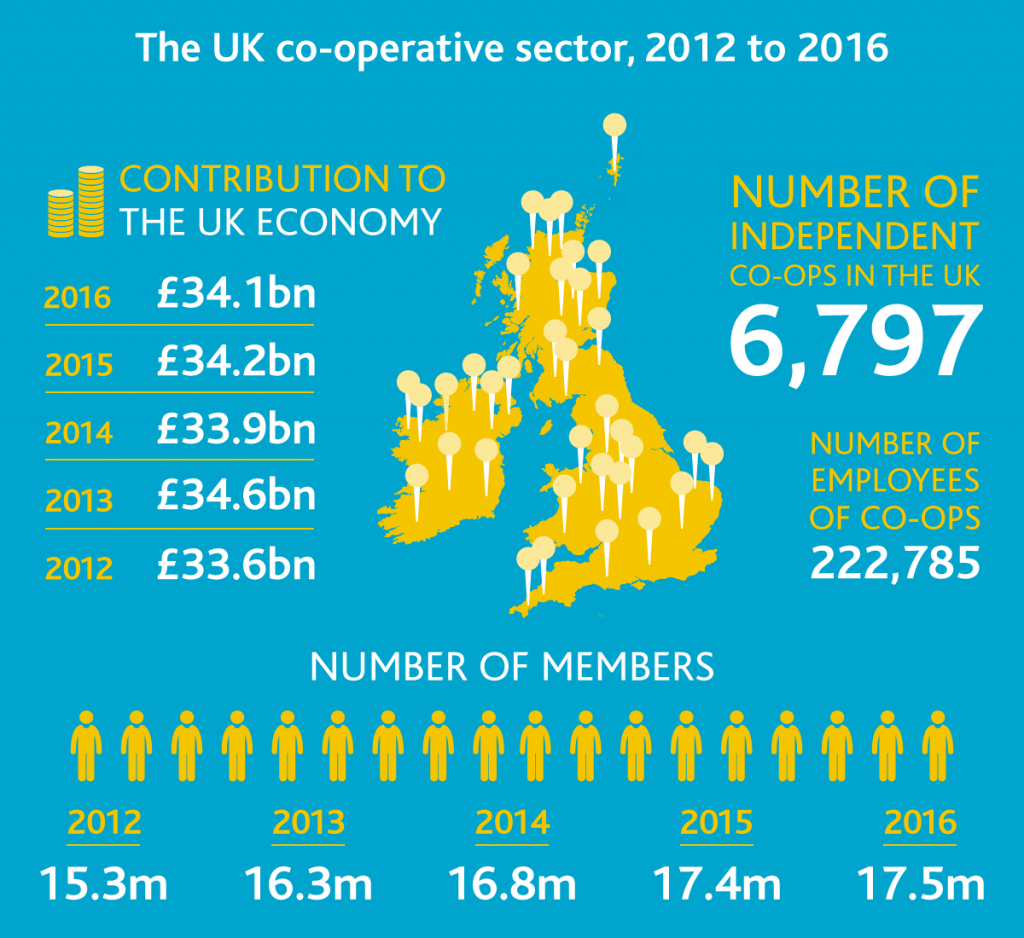 The UK co-operative sector 2012 to 2016